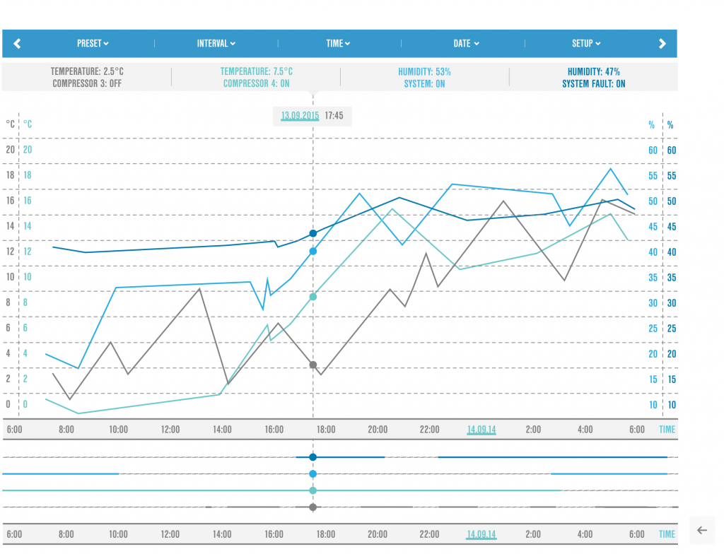 WebServer trend data analysis