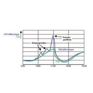 Podžbukni prostorni osjetnik kvalitete zraka- ANDRALQ-UP-3
