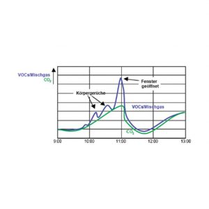 Modbus prostorni osjetnik kvalitete zraka - ANDRALQ-MD 3