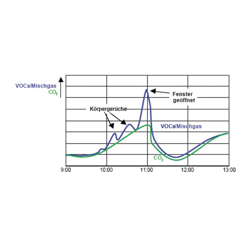 Sobni senzor kvalitete zraka ANDRALQ diagram